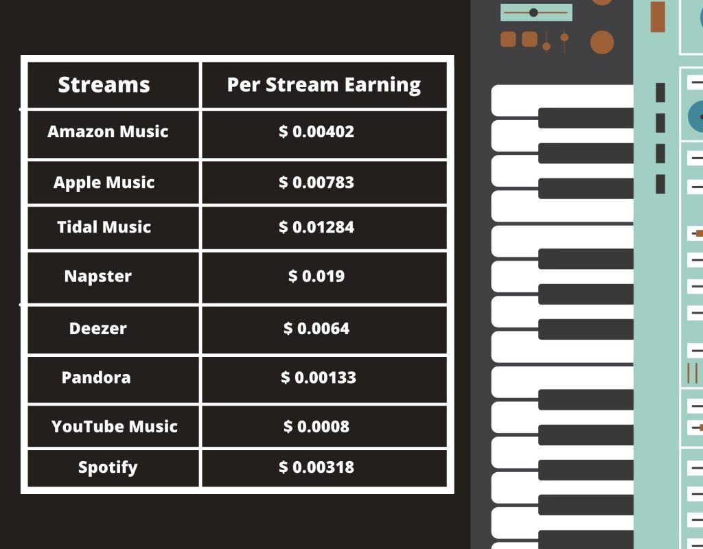 who pays the most for streaming music